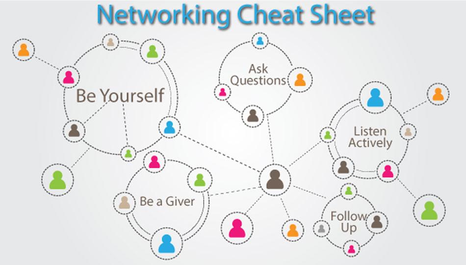 Networking cheat sheet