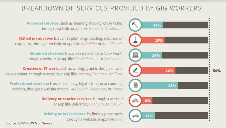 Breakdown of Services Provided by Gig Workers