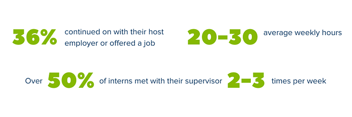Virtual internship statistics