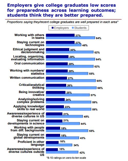 Employment student survey