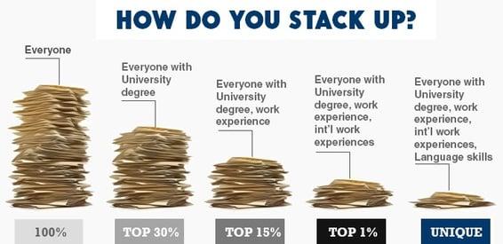 stacks-analogy