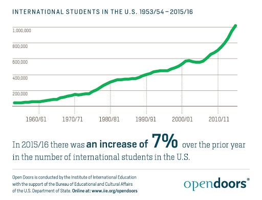 OPT Internships For International Students In The US