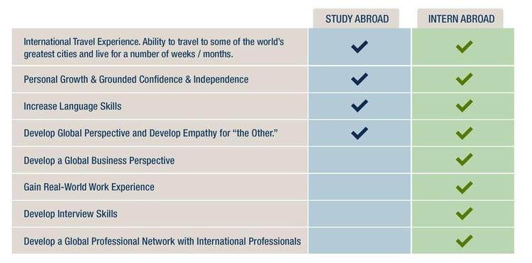 Study Abroad VS Intern Abroad