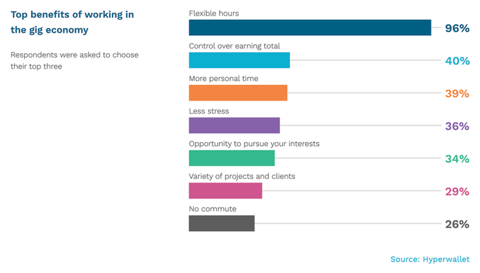 Top Benefits of Working in a Gig-Economy