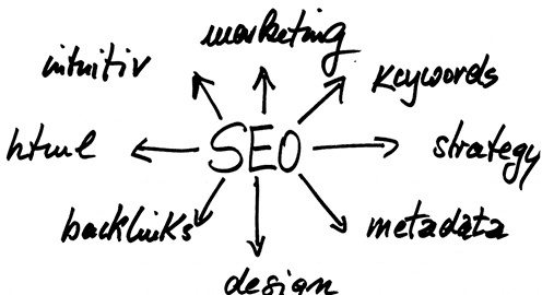 Marketing & SEO for an Internet Consultancy Firm