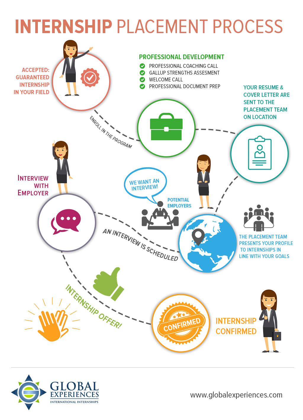 How to find the right internship abroad with infographic internship placement process infographic madrichimfo Choice Image